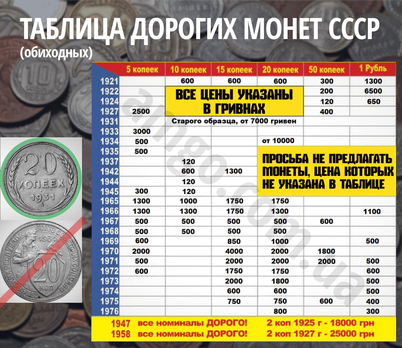 Таблица дорогих монет СССР с ценами